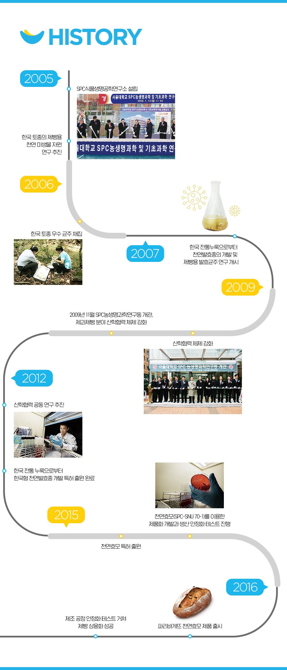 토종 효모 연구 연혁